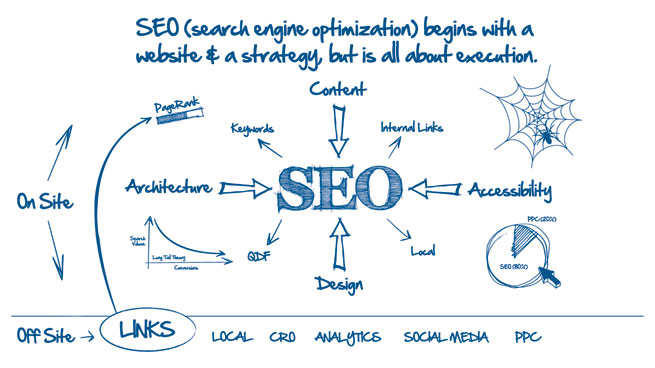 Why SEO Is Important For Business?