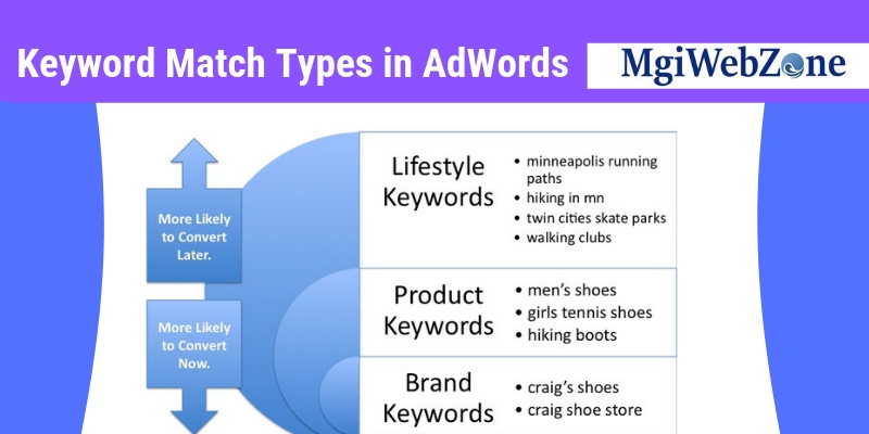 Keyword Match Types In Adwords Mgiwebzone